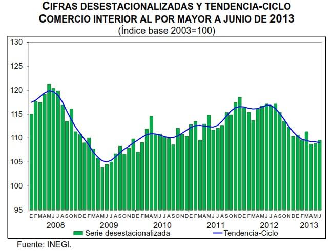 ventas minoristas junio 2013