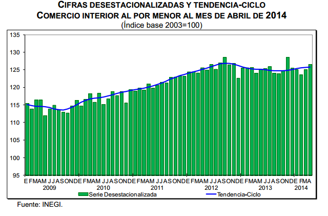 ventas por menor abril 2014