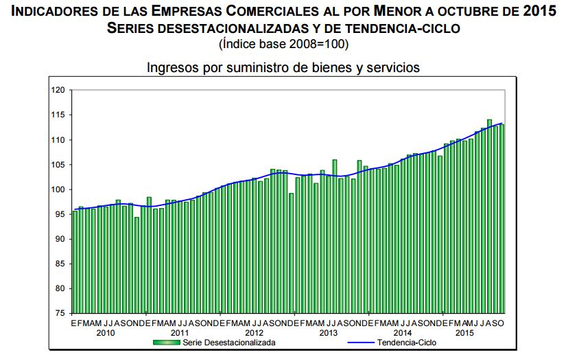 ventas por menor octubre 2015