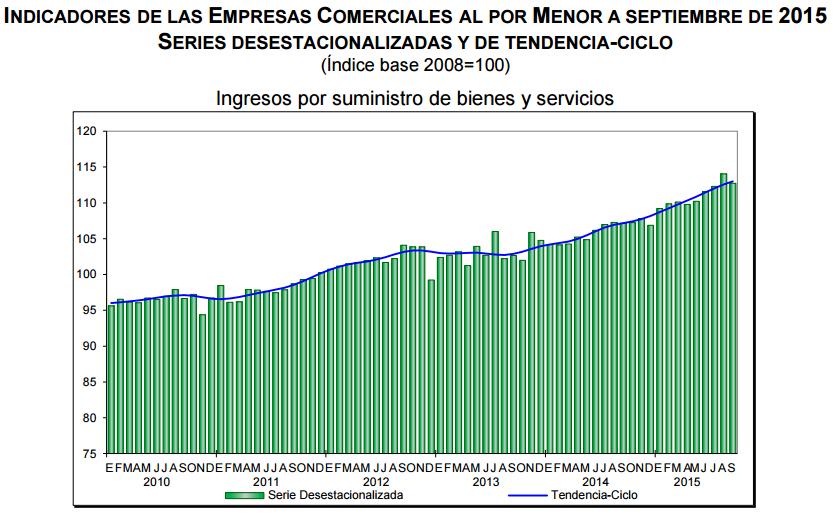 ventas por menor septiembre 2015